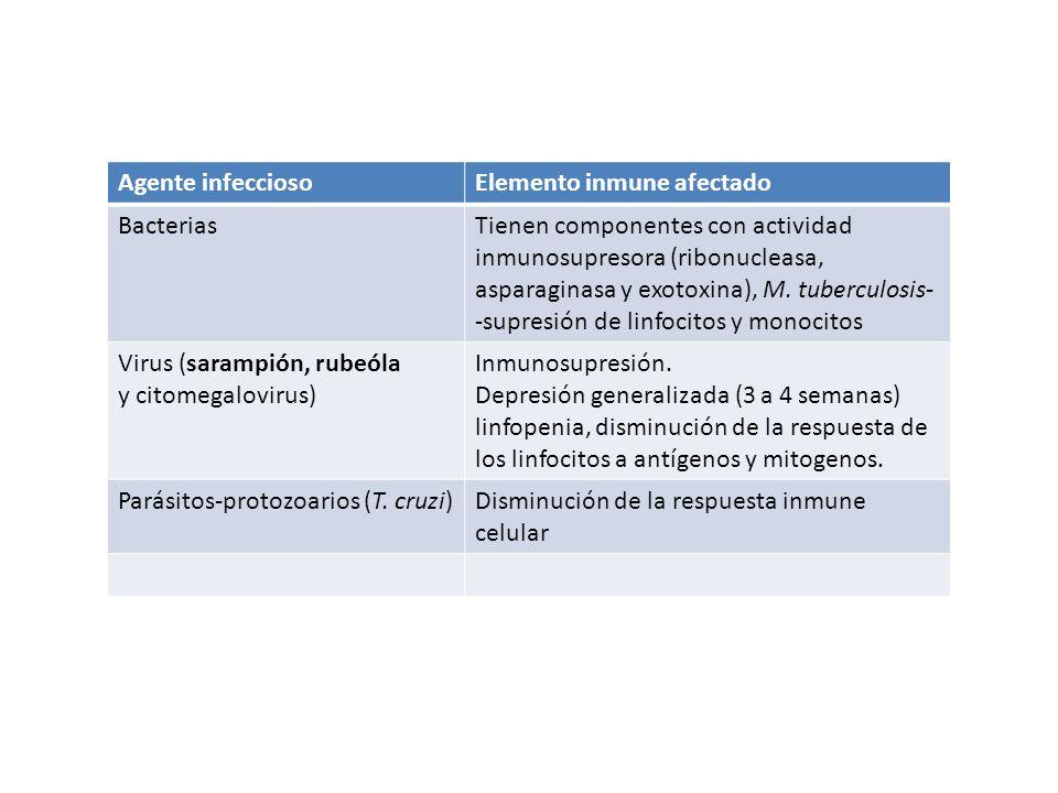 Agente infeccioso Elemento inmune afectado. Bacterias.
