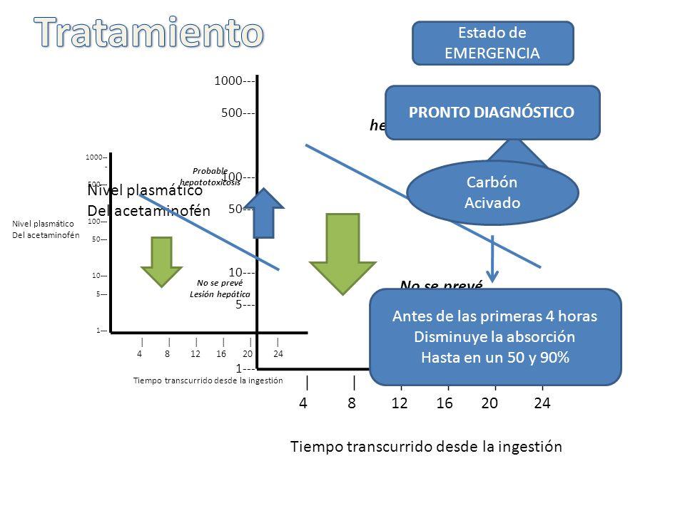 Probable hepatotoxicosis Probable hepatotoxicosis