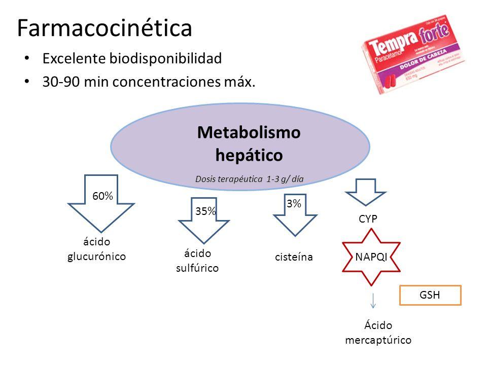 Farmacocinética Metabolismo hepático Excelente biodisponibilidad