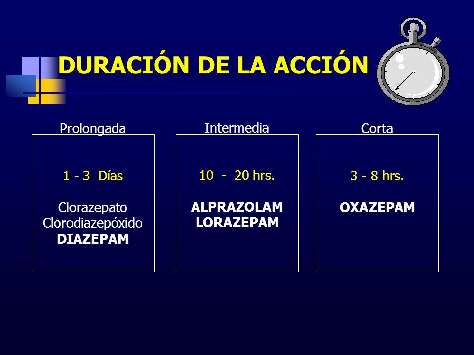 DURACIÓN DE LA ACCIÓN Prolongada 1 - 3 Días Clorazepato