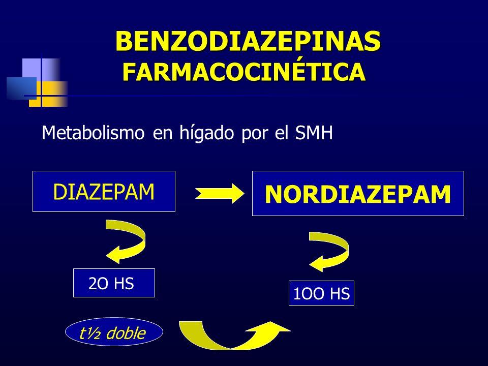 BENZODIAZEPINAS FARMACOCINÉTICA