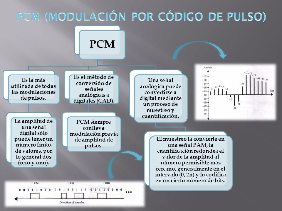 PCM (MODULACIÓN POR CÓDIGO DE PULSO)