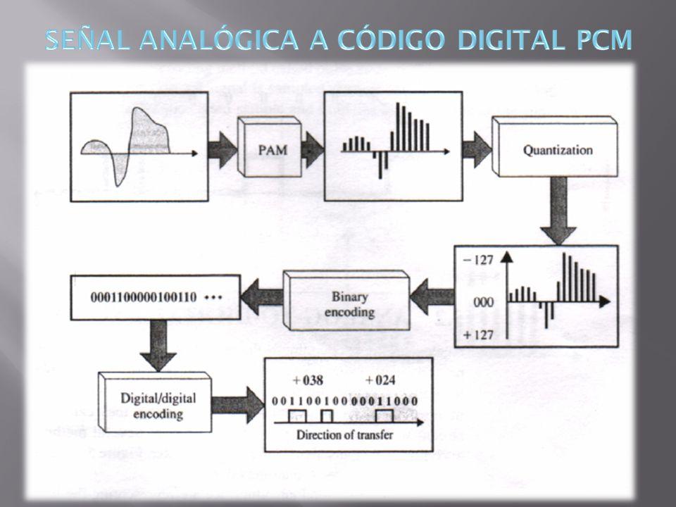 SEÑAL ANALÓGICA A CÓDIGO DIGITAL PCM