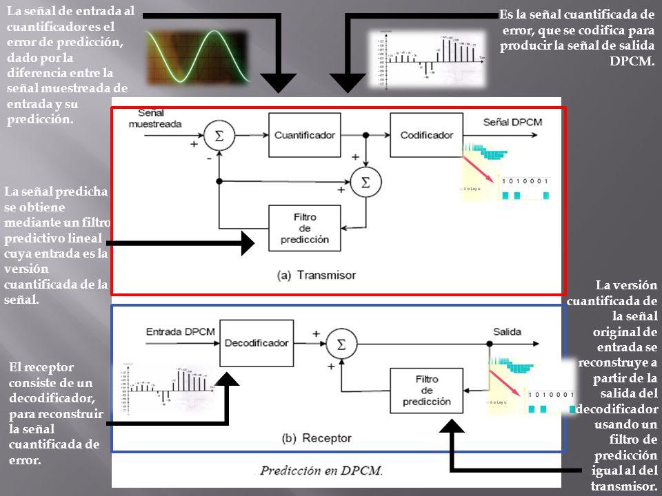 La señal de entrada al cuantificador es el error de predicción, dado por la diferencia entre la señal muestreada de entrada y su predicción.