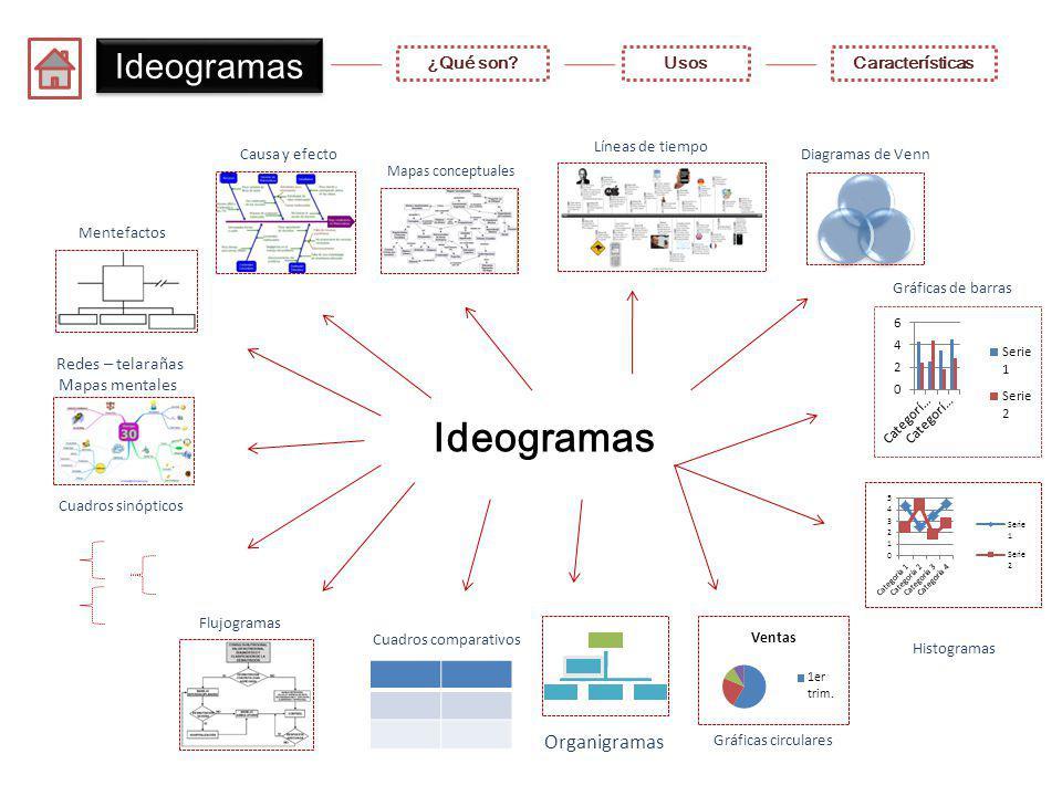 Ideogramas Ideogramas Organigramas ¿Qué son Usos Características