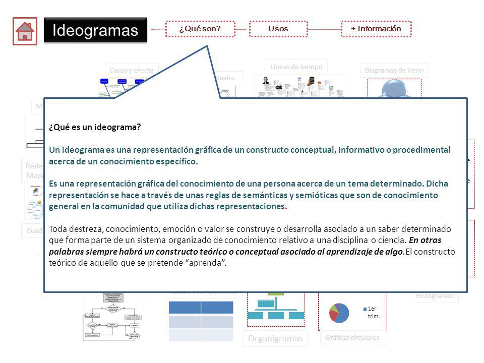 Ideogramas Ideogramas ¿Qué es un ideograma