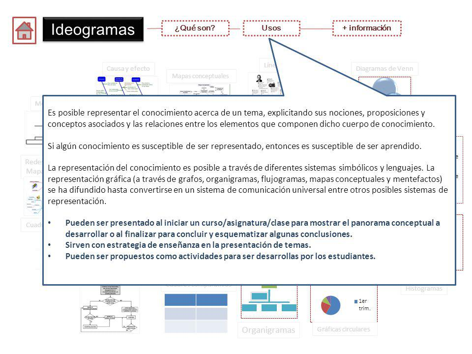 Ideogramas Ideogramas
