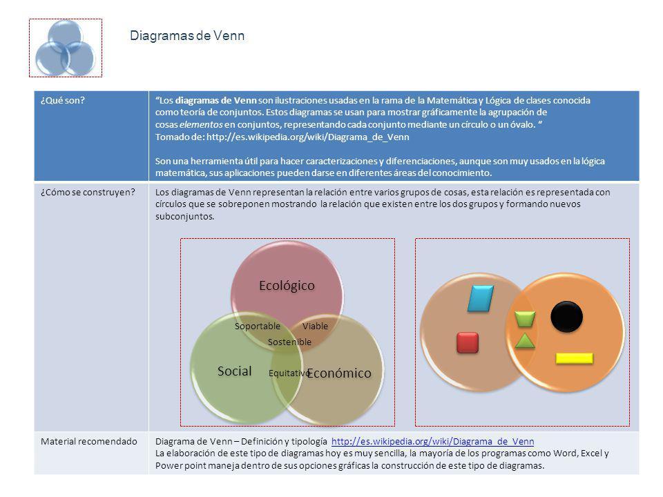 Ecológico Social Económico Diagramas de Venn ¿Qué son