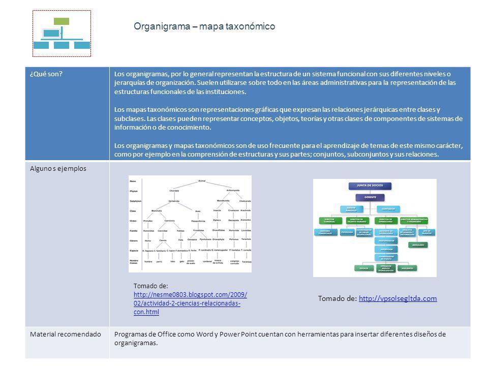 Organigrama – mapa taxonómico