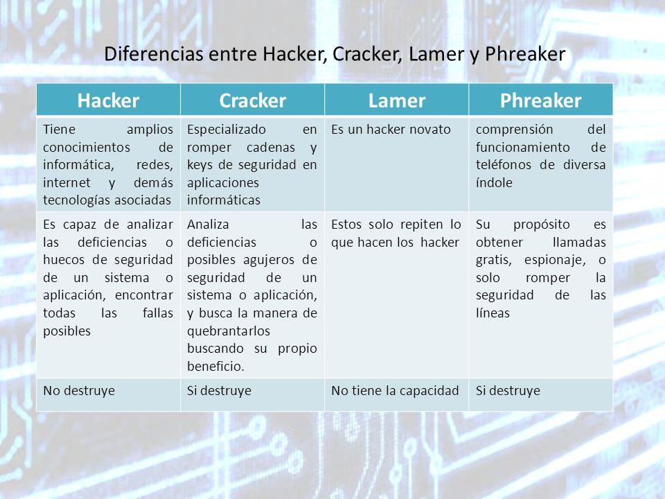 Diferencias entre Hacker, Cracker, Lamer y Phreaker