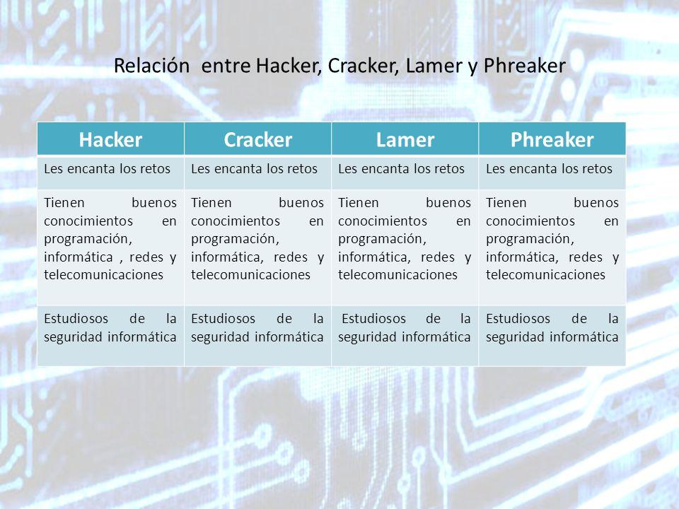 Relación entre Hacker, Cracker, Lamer y Phreaker