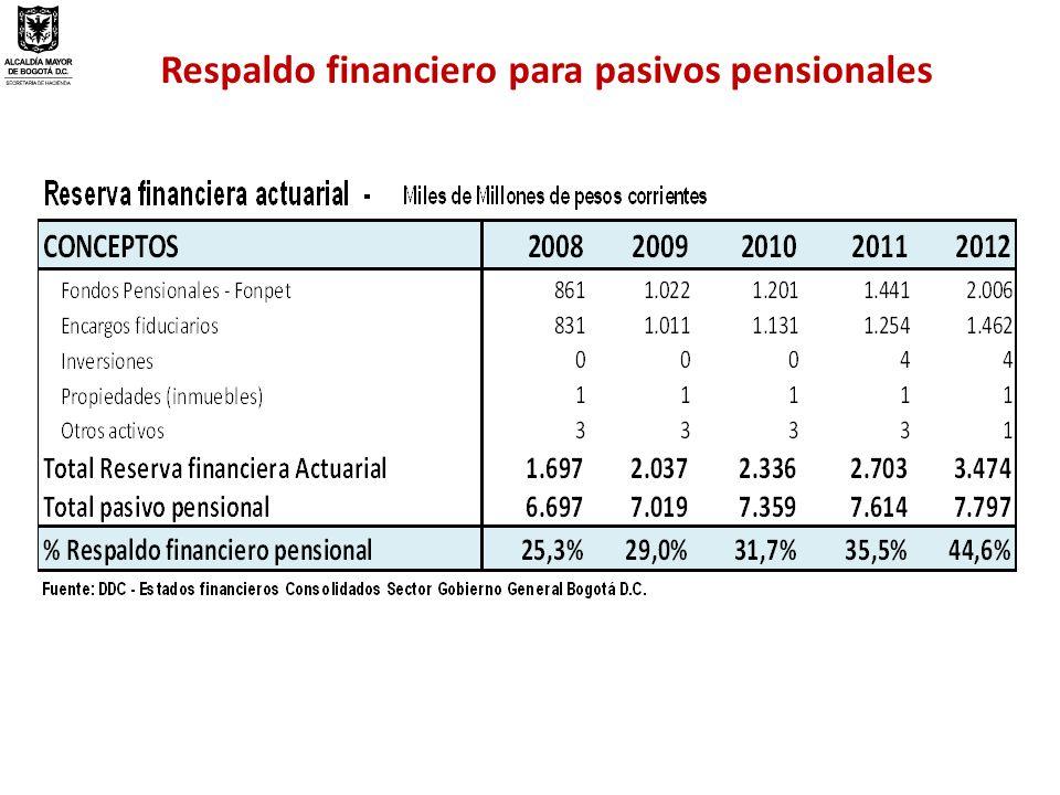 Respaldo financiero para pasivos pensionales