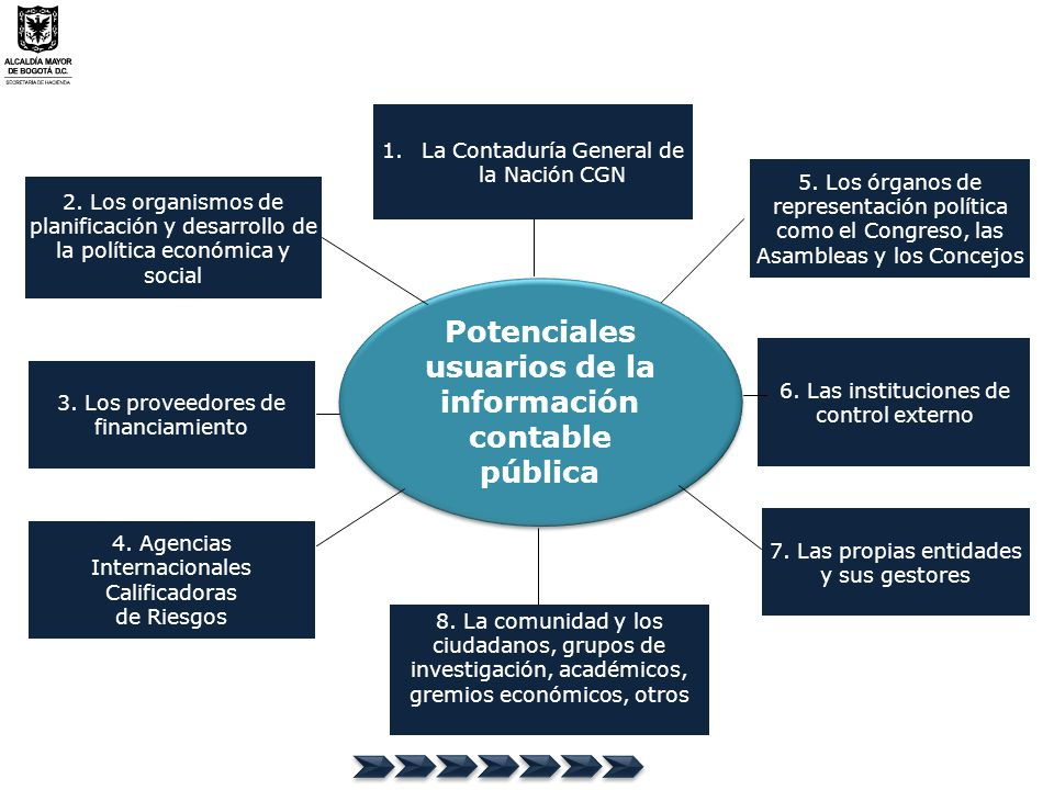 Potenciales usuarios de la información contable pública