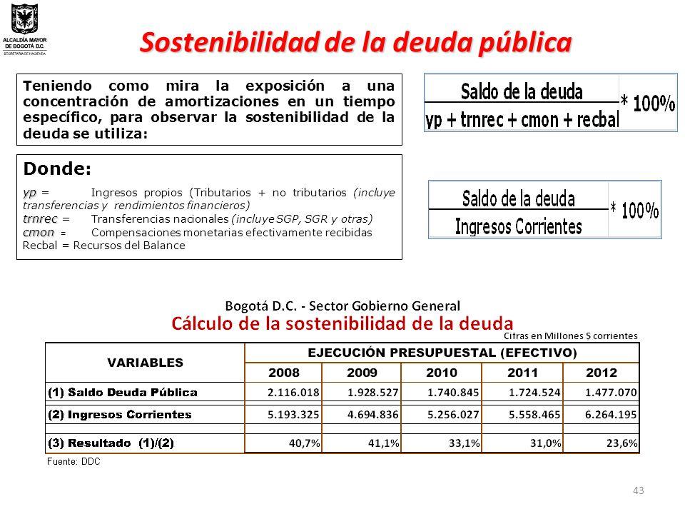 Sostenibilidad de la deuda pública