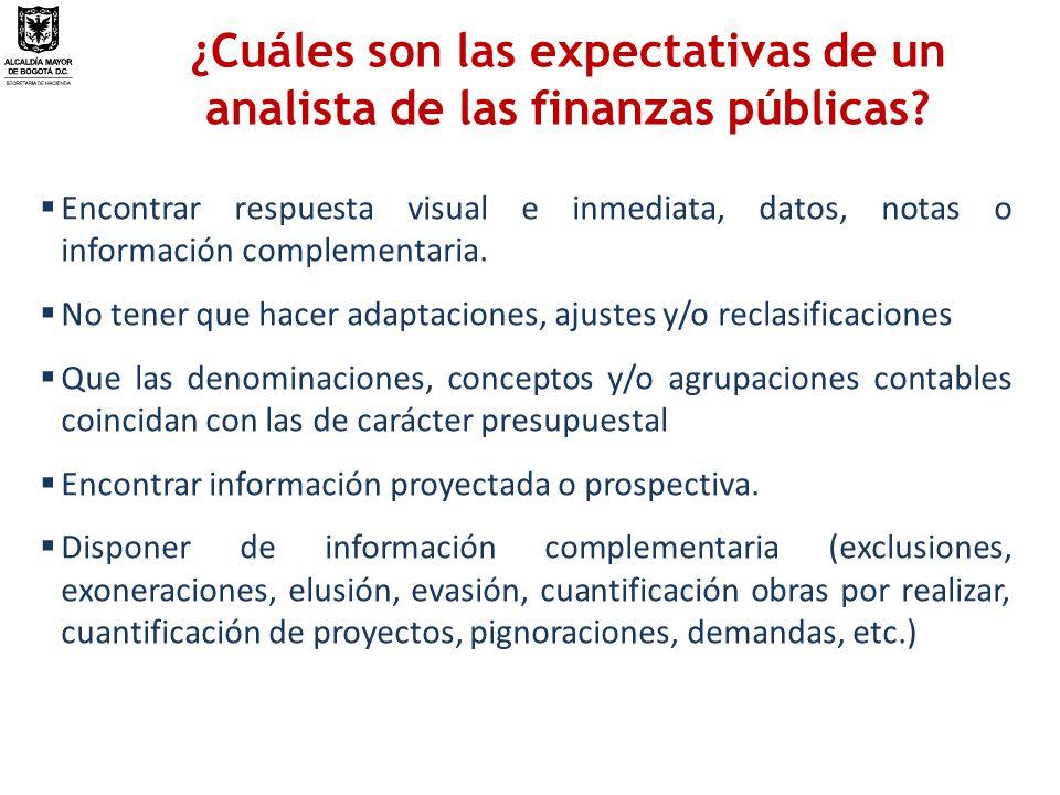 ¿Cuáles son las expectativas de un analista de las finanzas públicas