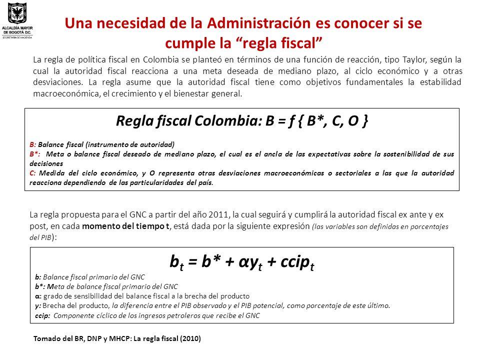 Regla fiscal Colombia: B = f { B*, C, O }