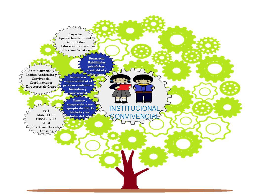 INSTITUCIONAL CONVIVENCIAL Proyectos Aprovechamiento del Tiempo Libre