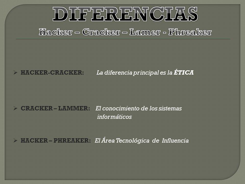 Hacker – Cracker – Lamer - Phreaker