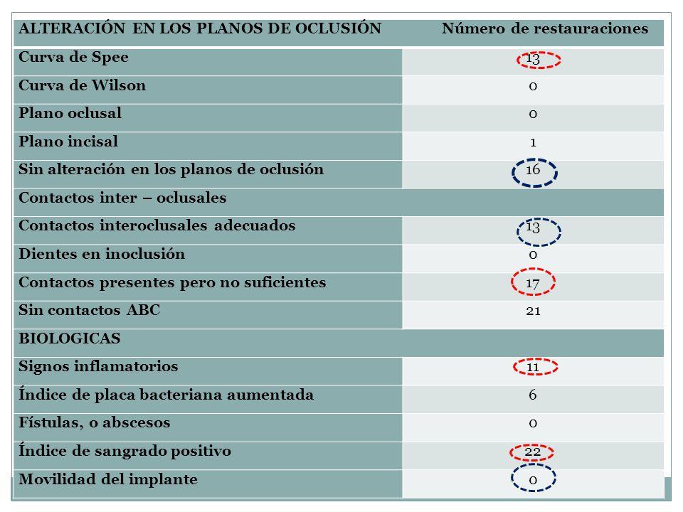 ALTERACIÓN EN LOS PLANOS DE OCLUSIÓN Número de restauraciones