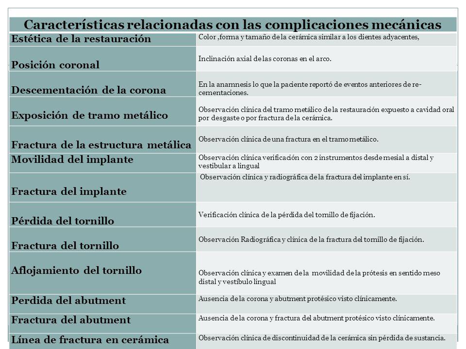 Características relacionadas con las complicaciones mecánicas
