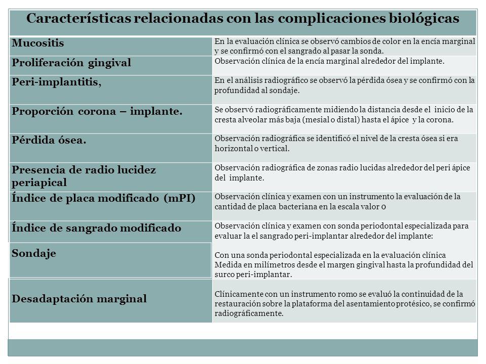 Características relacionadas con las complicaciones biológicas