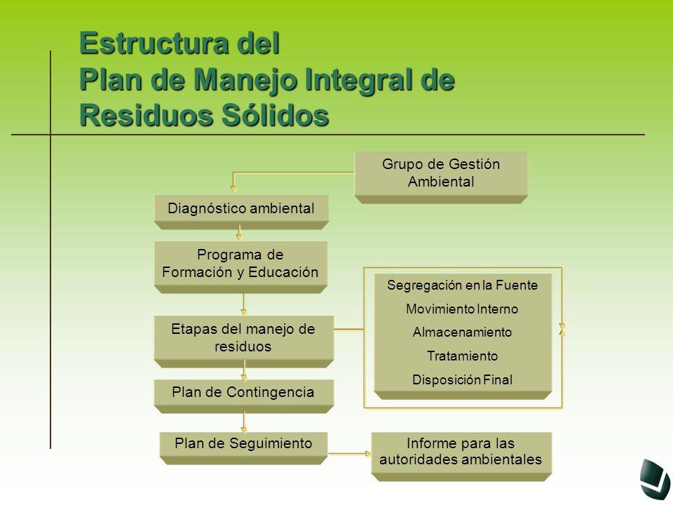 Estructura del Plan de Manejo Integral de Residuos Sólidos