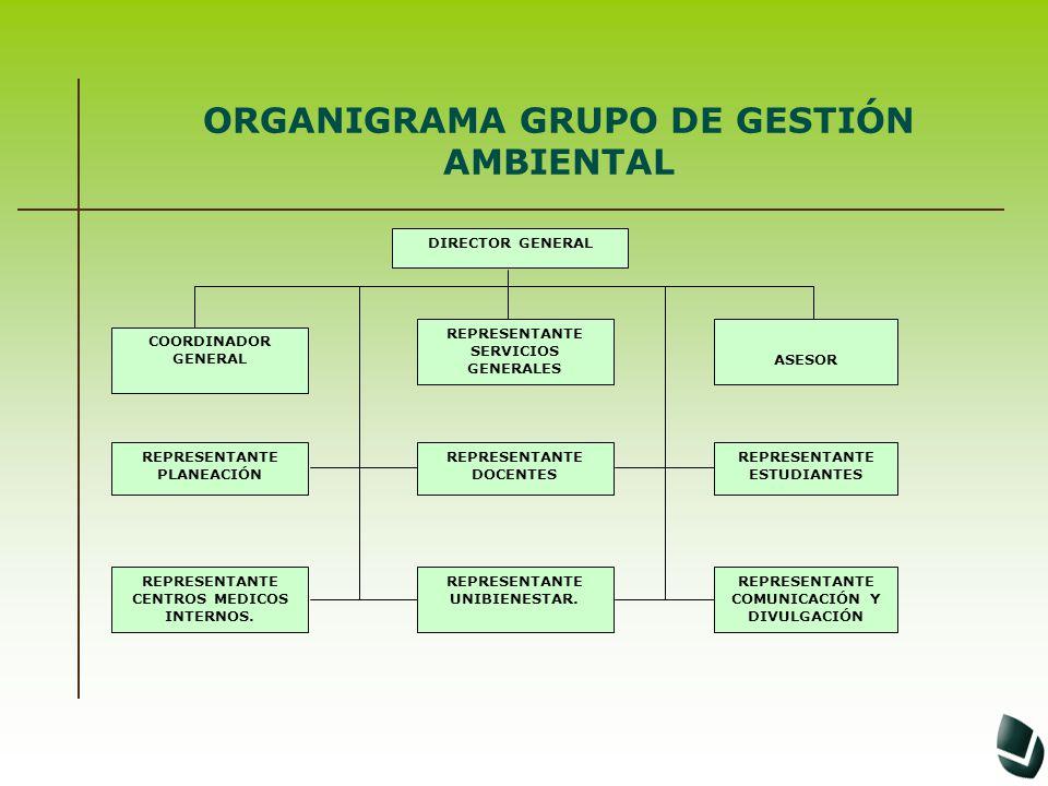 ORGANIGRAMA GRUPO DE GESTIÓN AMBIENTAL