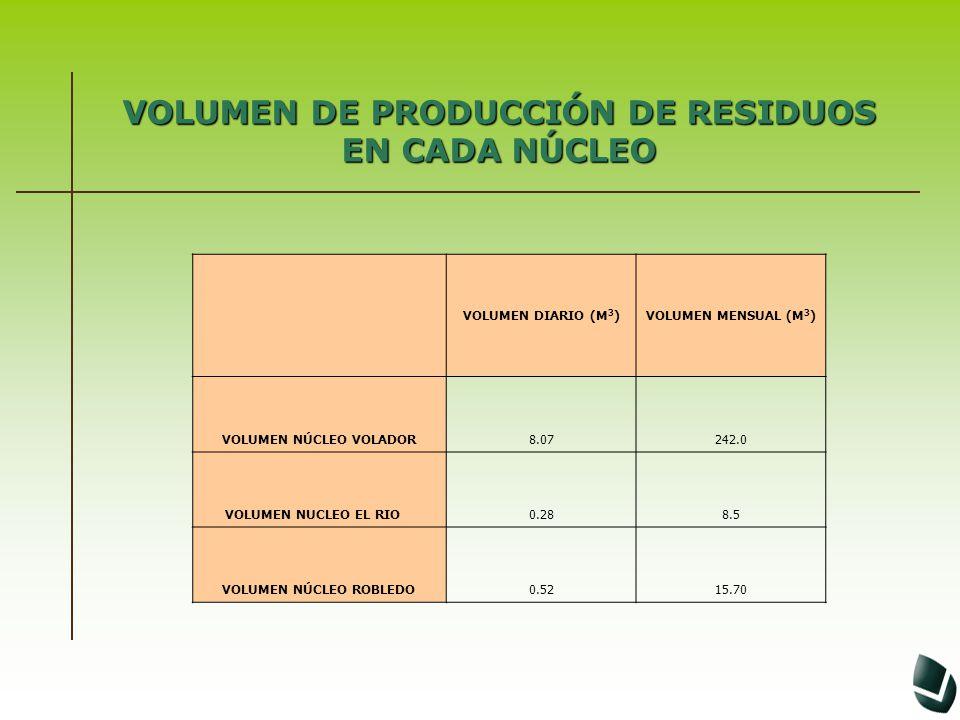 VOLUMEN DE PRODUCCIÓN DE RESIDUOS EN CADA NÚCLEO