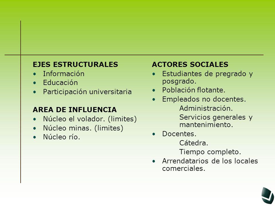EJES ESTRUCTURALES Información. Educación. Participación universitaria. AREA DE INFLUENCIA. Núcleo el volador. (limites)