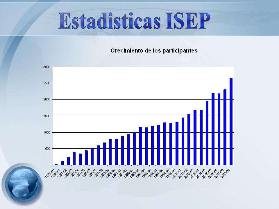 Estadisticas ISEP