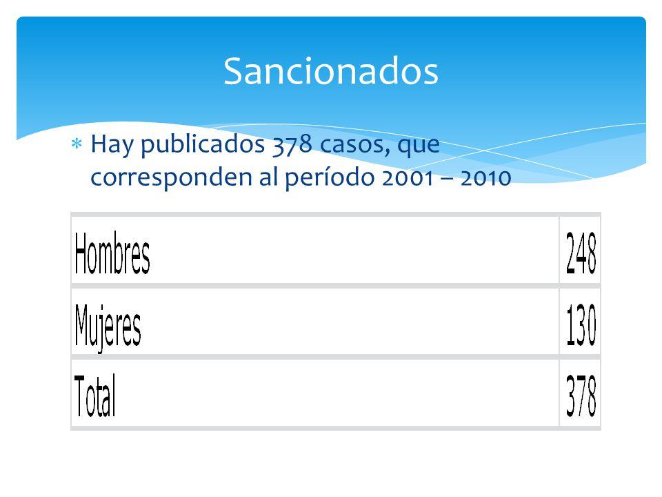Sancionados Hay publicados 378 casos, que corresponden al período 2001 – 2010