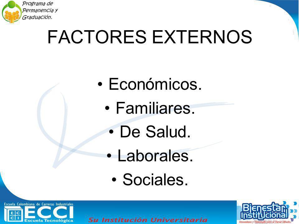 FACTORES EXTERNOS Económicos. Familiares. De Salud. Laborales.