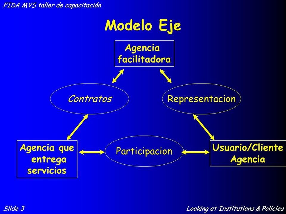 Modelo Eje Agencia facilitadora Contratos Representacion Participacion