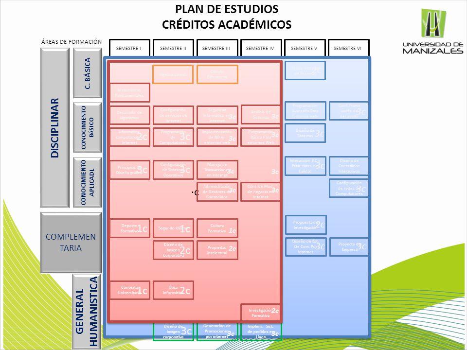 PLAN DE ESTUDIOS CRÉDITOS ACADÉMICOS