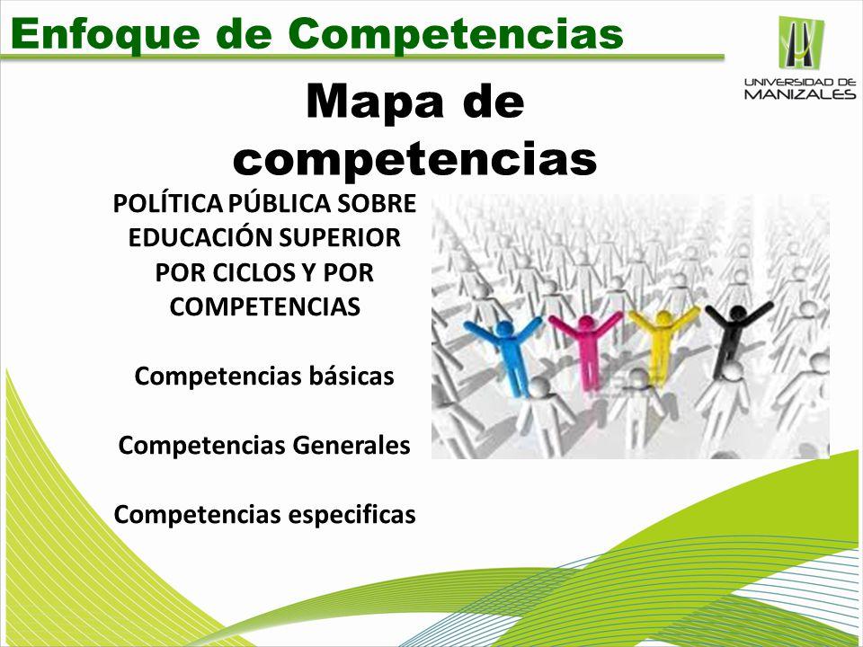 Mapa de competencias Enfoque de Competencias