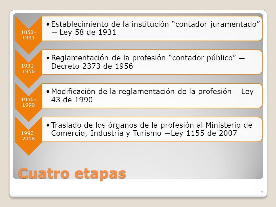 1853-1931 Establecimiento de la institución contador juramentado — Ley 58 de 1931. 1931-1956.