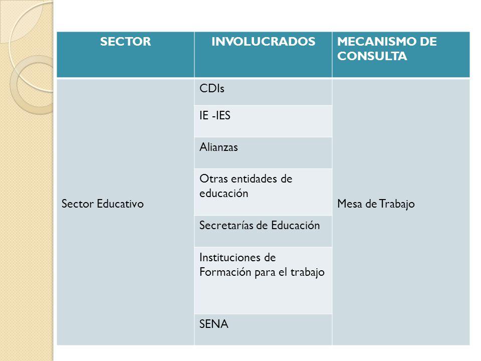 SECTOR INVOLUCRADOS. MECANISMO DE CONSULTA. Sector Educativo. CDIs. Mesa de Trabajo. IE -IES. Alianzas.