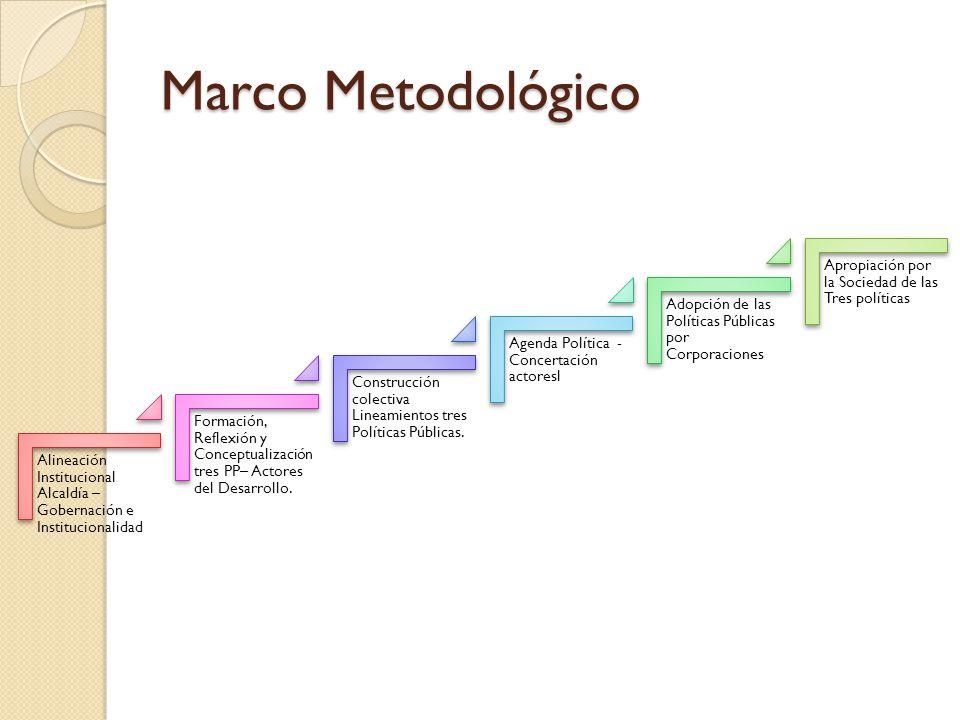 Marco Metodológico Apropiación por la Sociedad de las Tres políticas