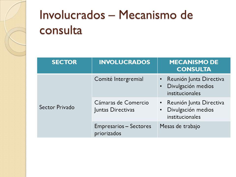Involucrados – Mecanismo de consulta