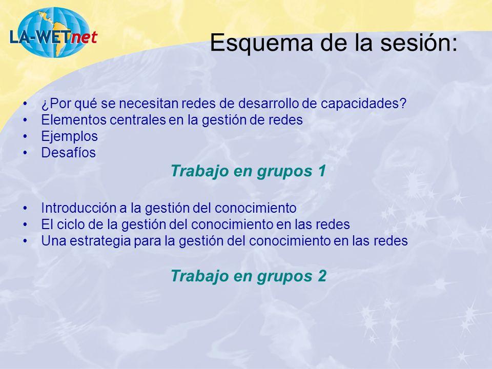 Esquema de la sesión: Trabajo en grupos 1 Trabajo en grupos 2