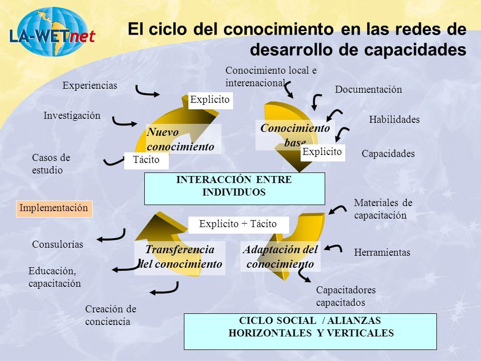 El ciclo del conocimiento en las redes de desarrollo de capacidades