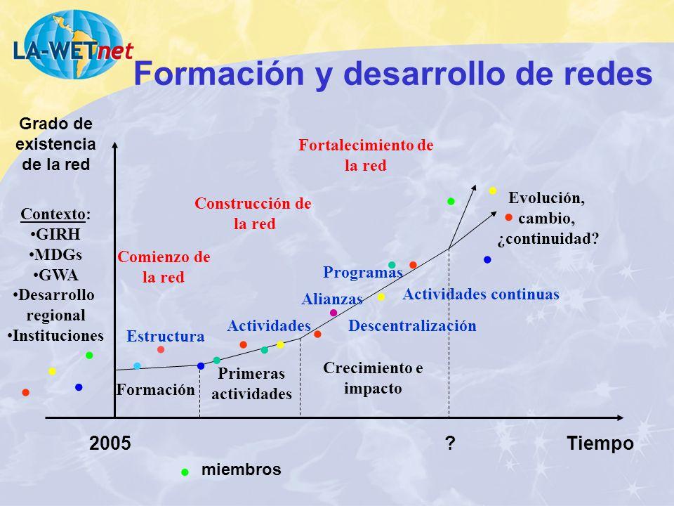 Formación y desarrollo de redes