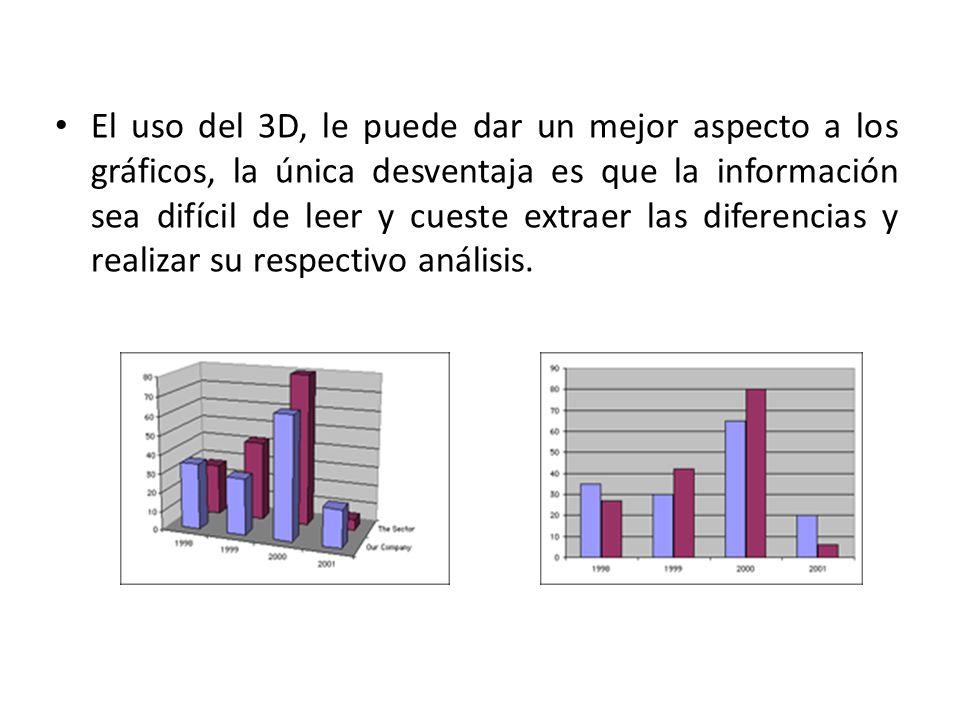 El uso del 3D, le puede dar un mejor aspecto a los gráficos, la única desventaja es que la información sea difícil de leer y cueste extraer las diferencias y realizar su respectivo análisis.