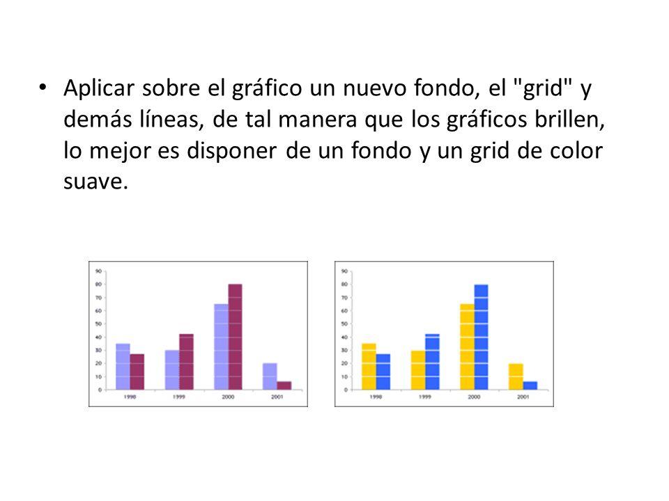 Aplicar sobre el gráfico un nuevo fondo, el grid y demás líneas, de tal manera que los gráficos brillen, lo mejor es disponer de un fondo y un grid de color suave.