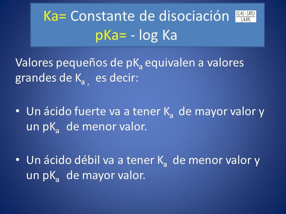 Ka= Constante de disociación pKa= - log Ka