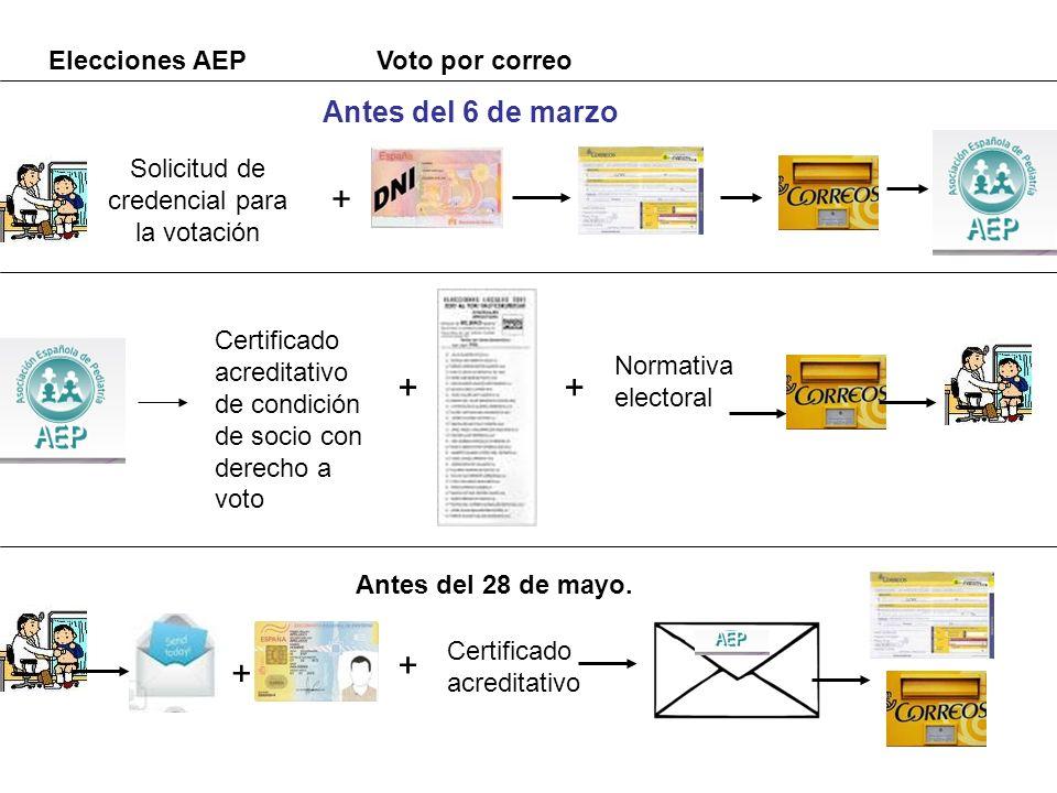 Solicitud de credencial para la votación