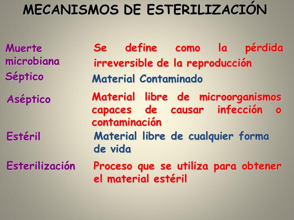 MECANISMOS DE ESTERILIZACIÓN