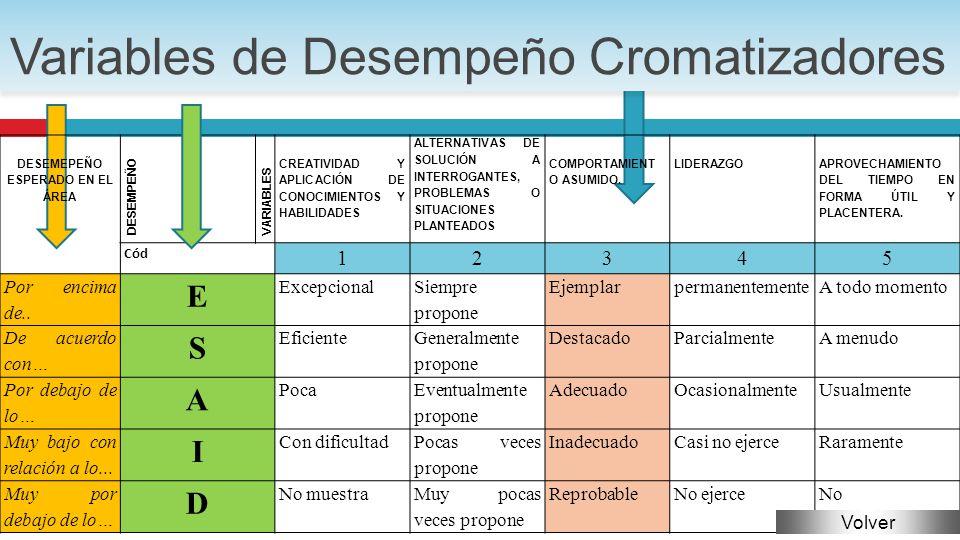 Variables de Desempeño Cromatizadores
