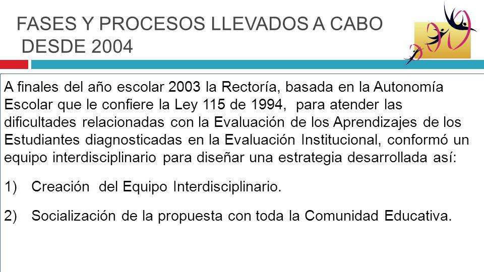 FASES Y PROCESOS LLEVADOS A CABO DESDE 2004