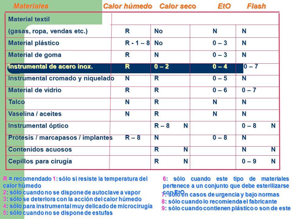 Materiales Calor húmedo Calor seco EtO Flash